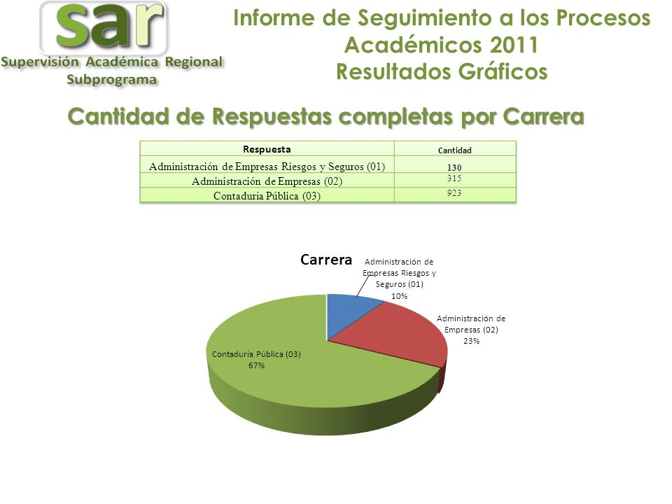 Cantidad de Respuestas completas por Carrera
