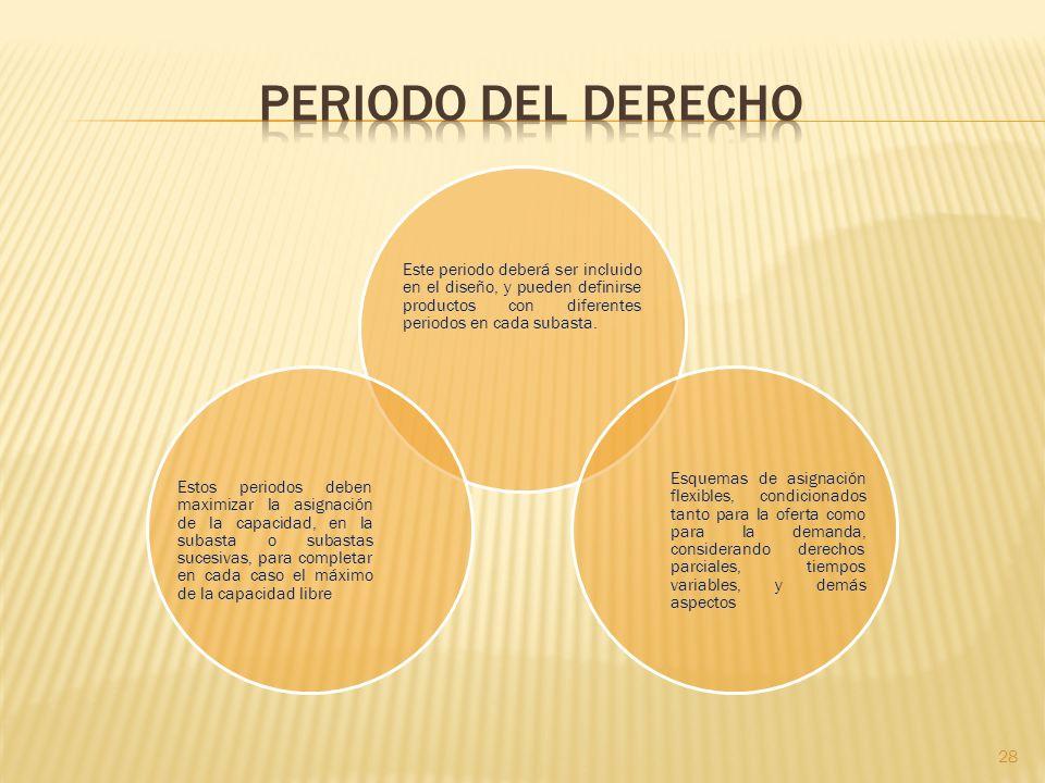 Periodo del Derecho Este periodo deberá ser incluido en el diseño, y pueden definirse productos con diferentes periodos en cada subasta.
