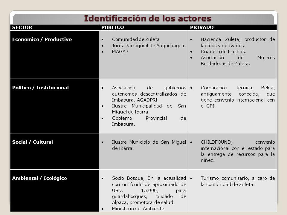 Identificación de los actores