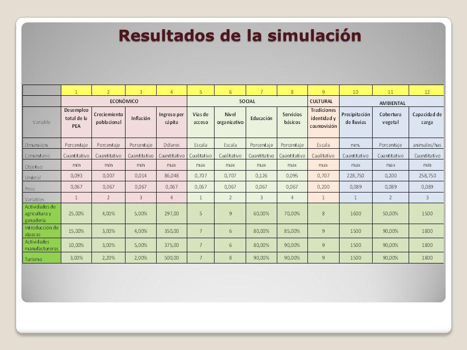 Resultados de la simulación