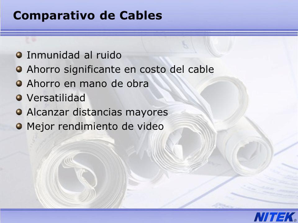 Comparativo de Cables Inmunidad al ruido