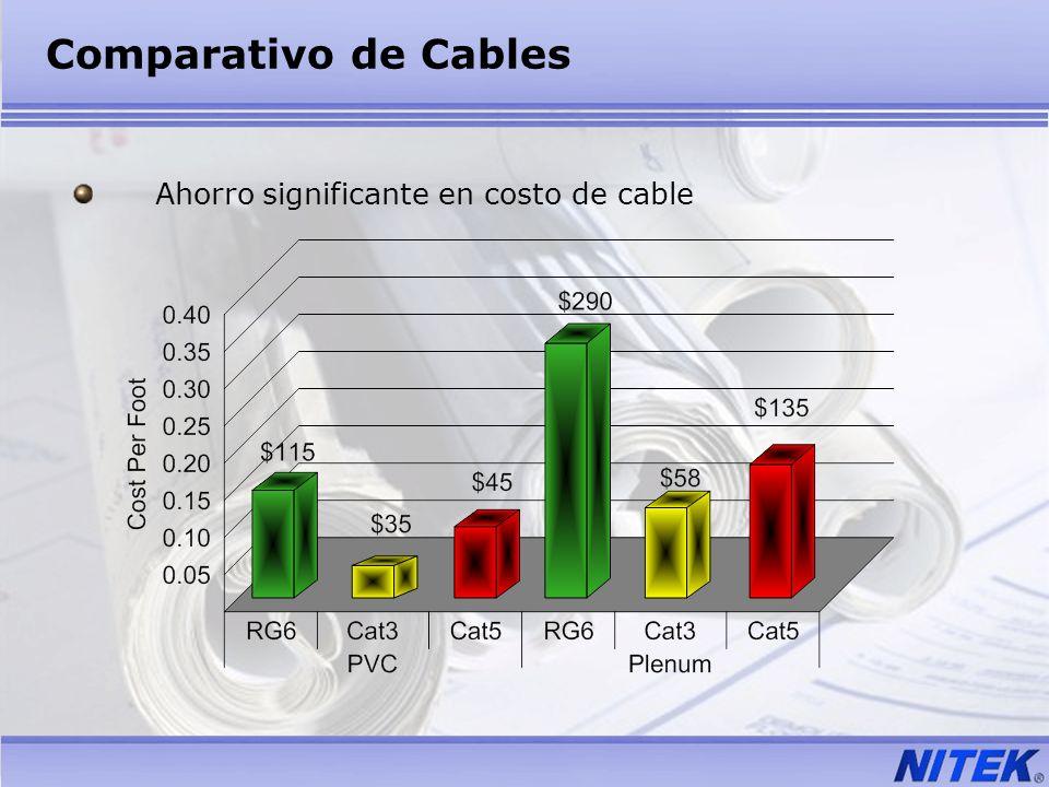 Comparativo de Cables Ahorro significante en costo de cable
