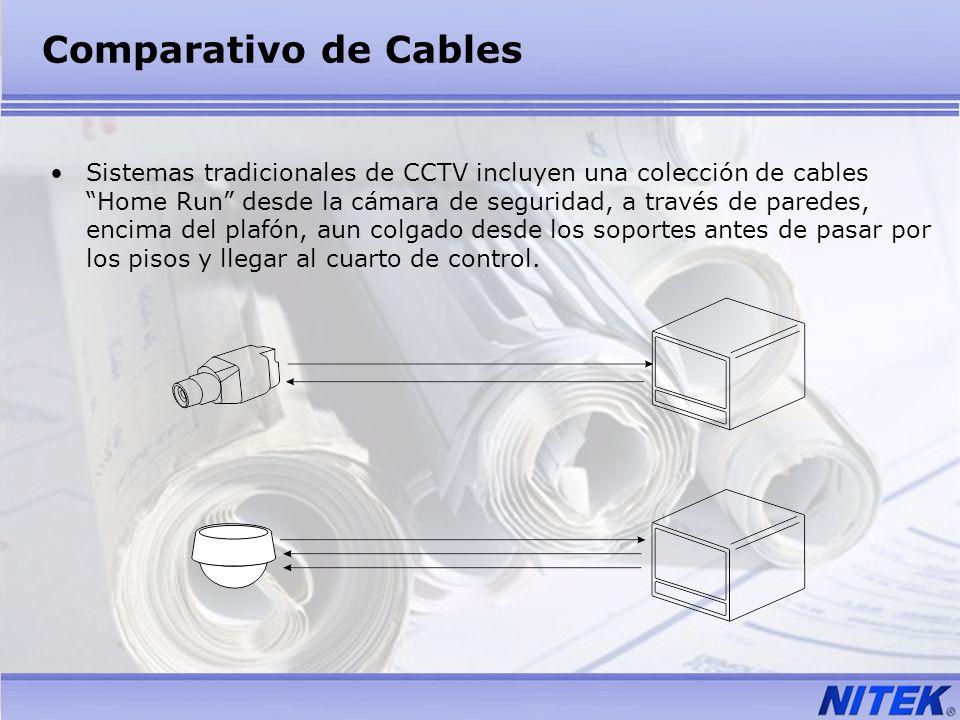 Comparativo de Cables