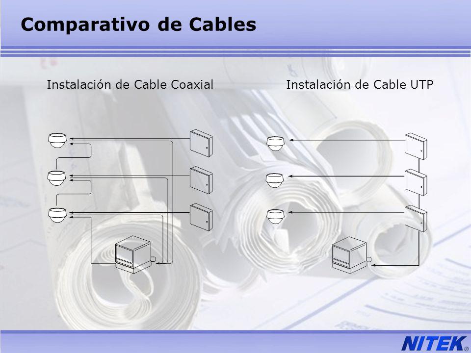 Comparativo de Cables Instalación de Cable Coaxial