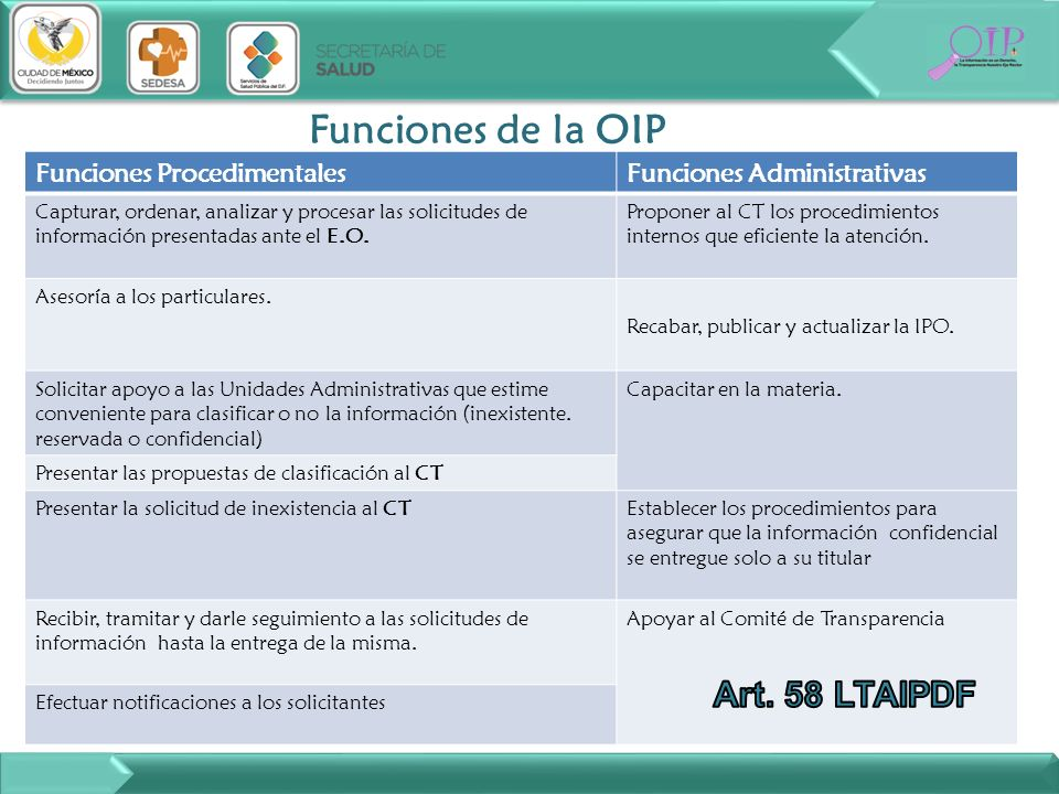 Funciones de la OIP Art. 58 LTAIPDF Funciones Procedimentales