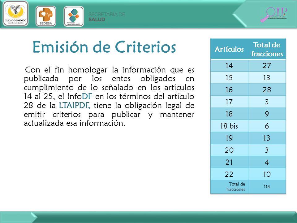 Emisión de CriteriosArtículos. Total de fracciones. 14. 27. 15. 13. 16. 28. 17. 3. 18. 9. 18 bis. 6.