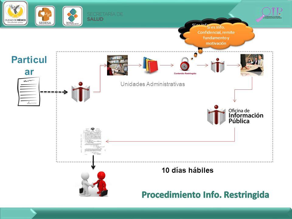 Procedimiento Info. Restringida