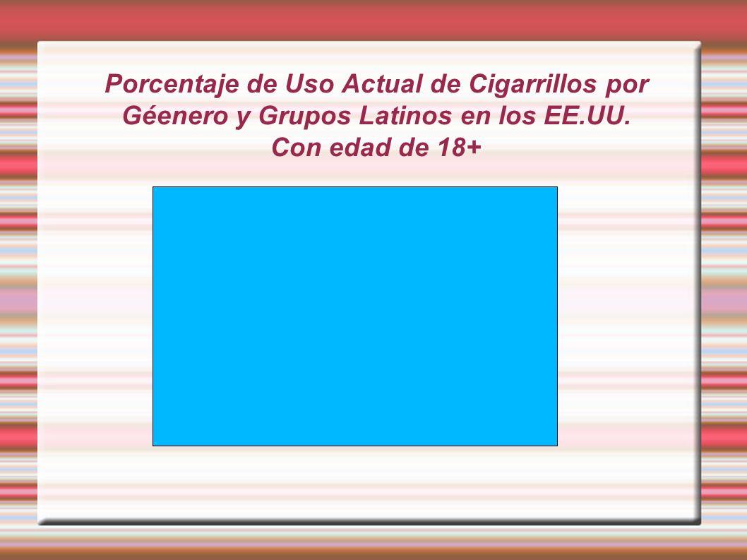 Porcentaje de Uso Actual de Cigarrillos por Géenero y Grupos Latinos en los EE.UU. Con edad de 18+