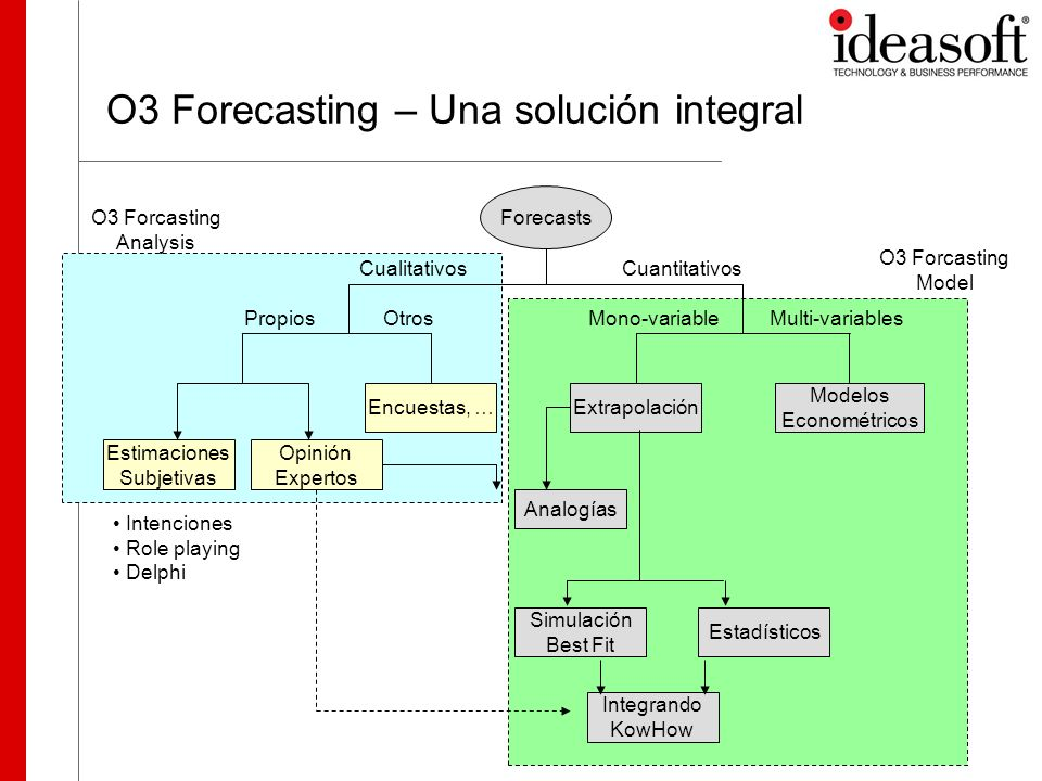 O3 Forecasting – Una solución integral