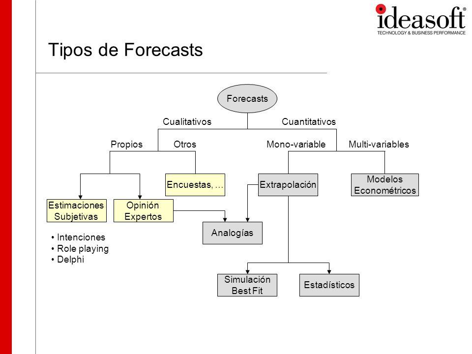 Tipos de Forecasts Forecasts Cualitativos Cuantitativos Propios Otros
