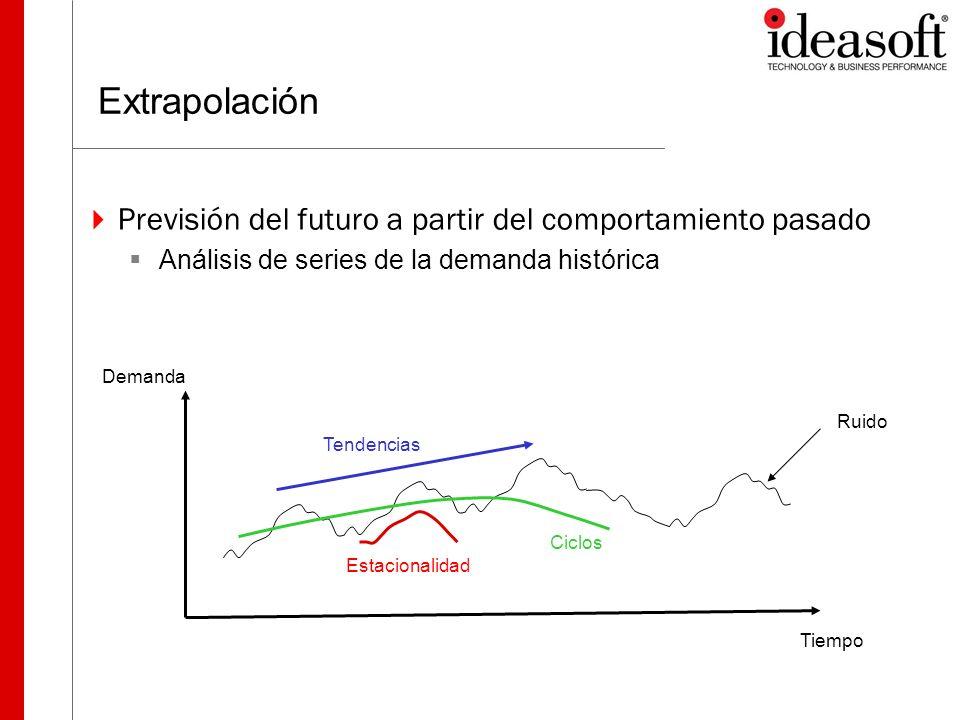 Extrapolación Previsión del futuro a partir del comportamiento pasado