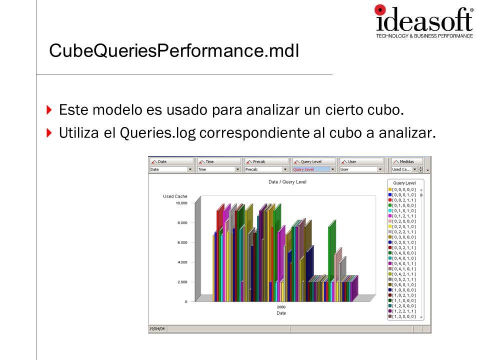 CubeQueriesPerformance.mdl Este modelo es usado para analizar un cierto cubo.