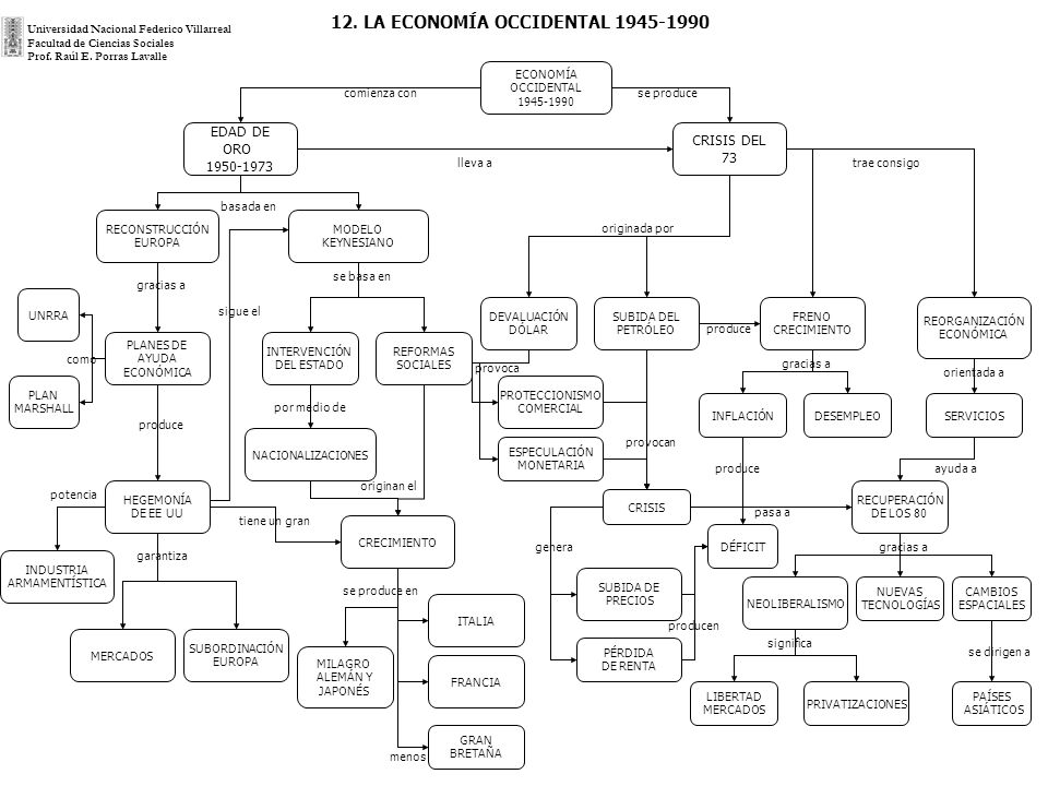 12. LA ECONOMÍA OCCIDENTAL 1945-1990