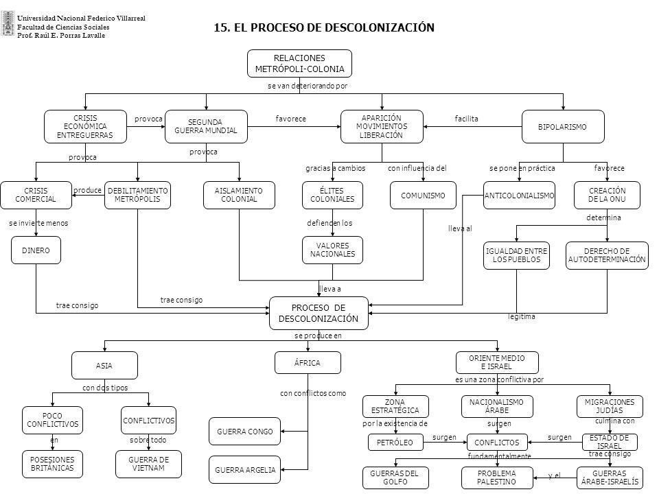 15. EL PROCESO DE DESCOLONIZACIÓN