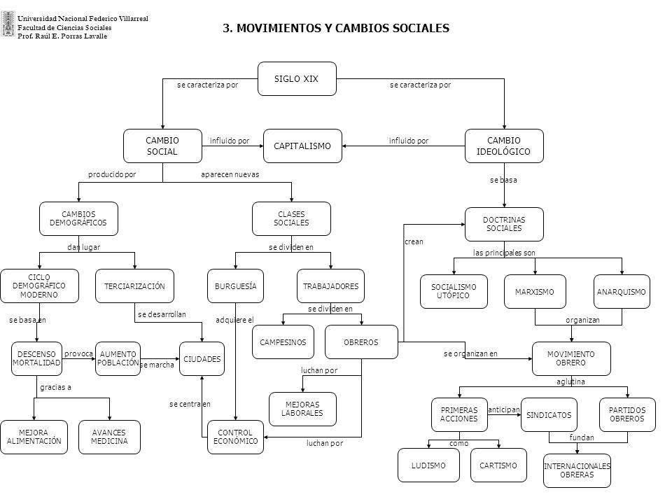 3. MOVIMIENTOS Y CAMBIOS SOCIALES