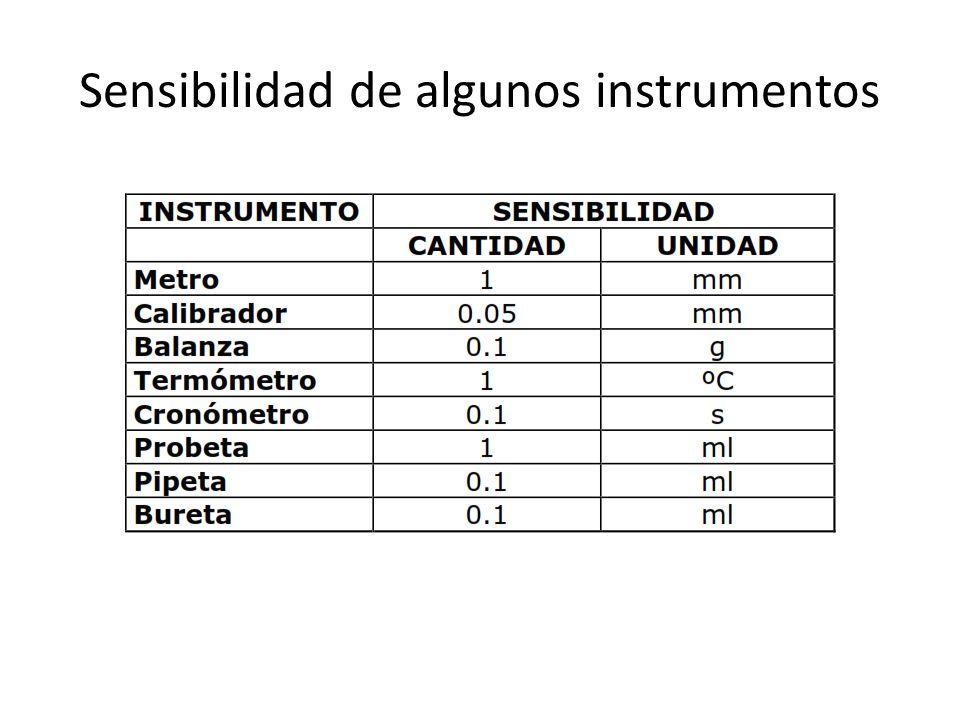 Sensibilidad de algunos instrumentos