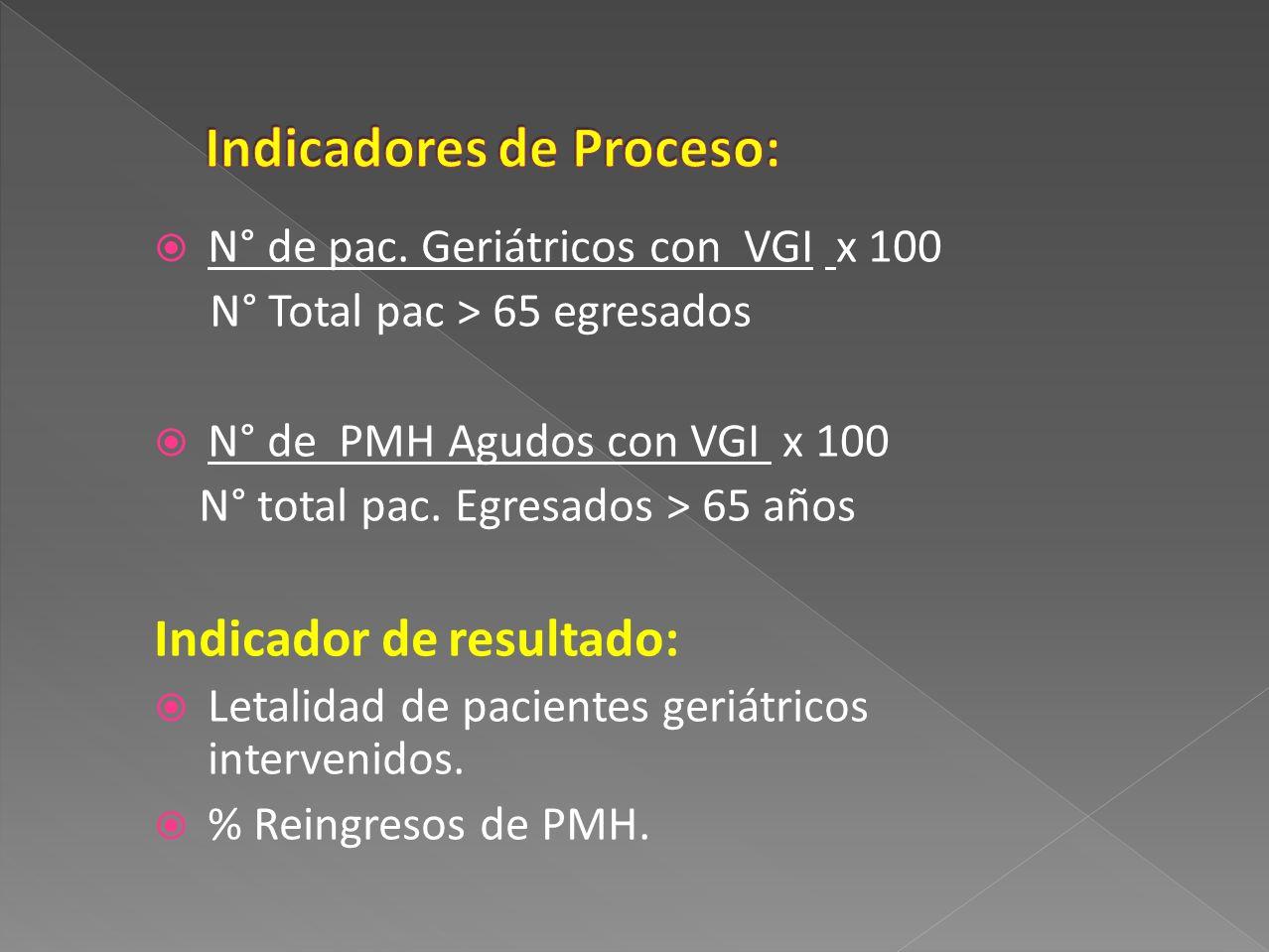 Indicadores de Proceso: