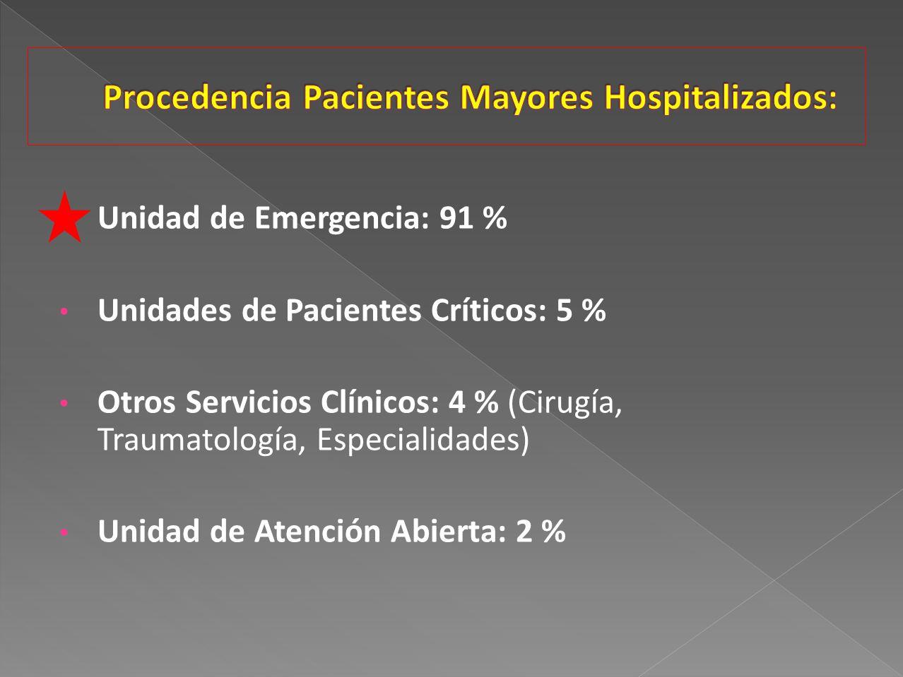 Procedencia Pacientes Mayores Hospitalizados: