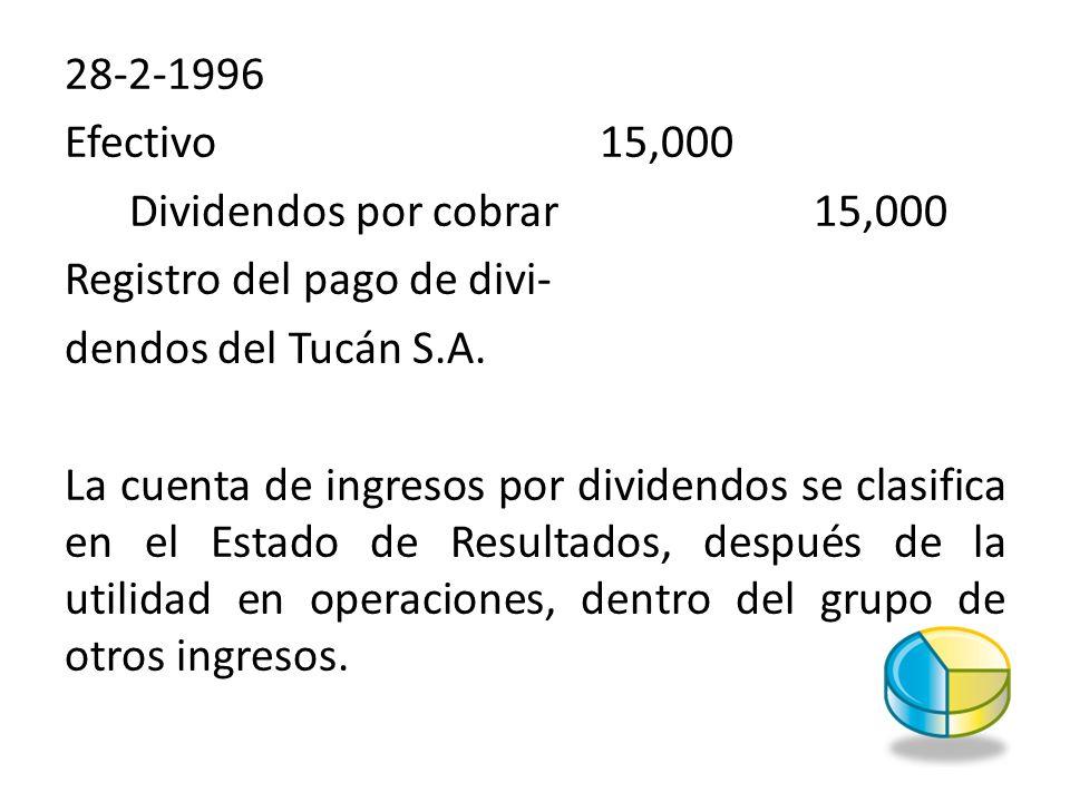 28-2-1996 Efectivo 15,000. Dividendos por cobrar 15,000. Registro del pago de divi- dendos del Tucán S.A.