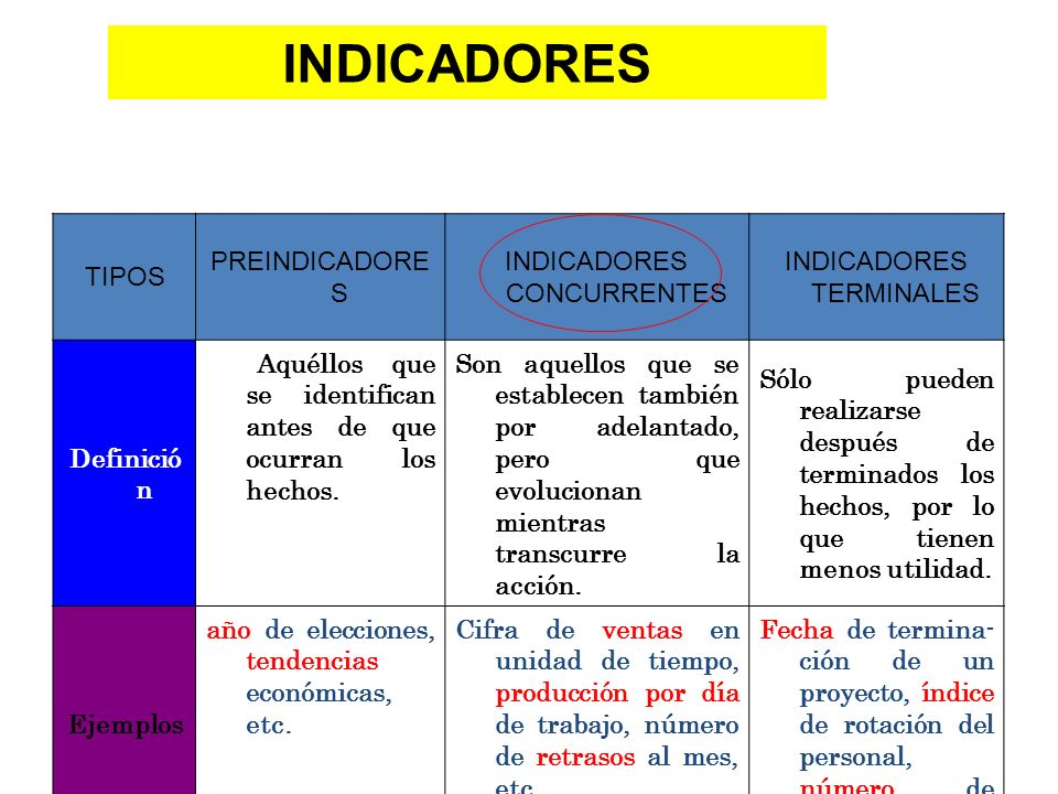 INDICADORES TIPOS PREINDICADORES INDICADORES CONCURRENTES