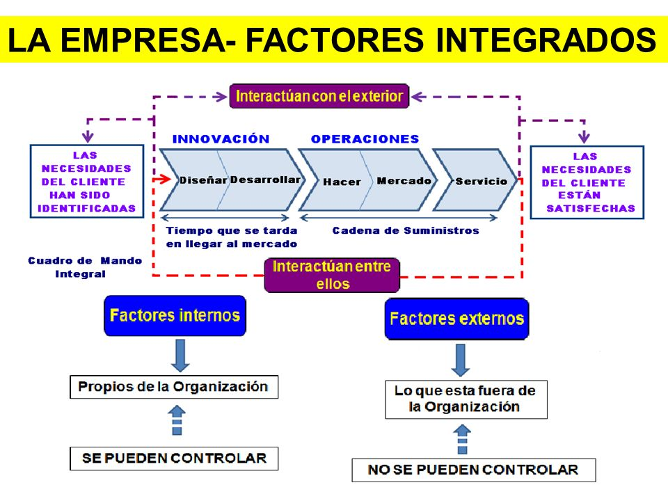 LA EMPRESA- FACTORES INTEGRADOS