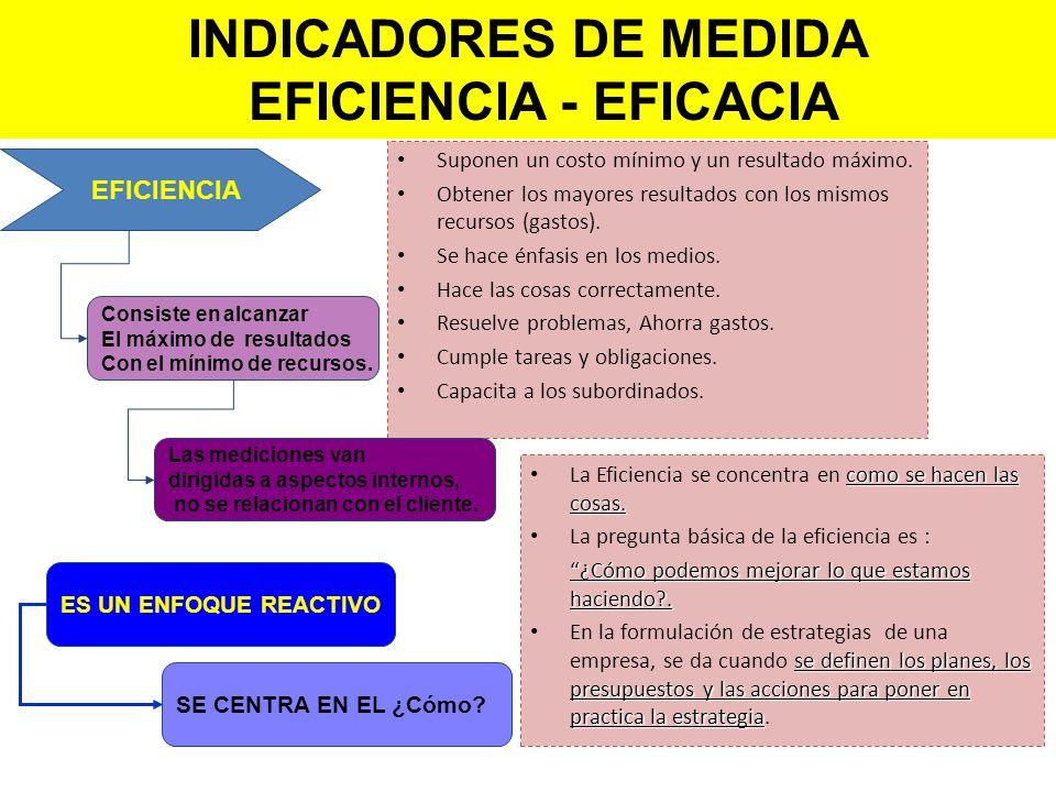 INDICADORES DE MEDIDA EFICIENCIA - EFICACIA