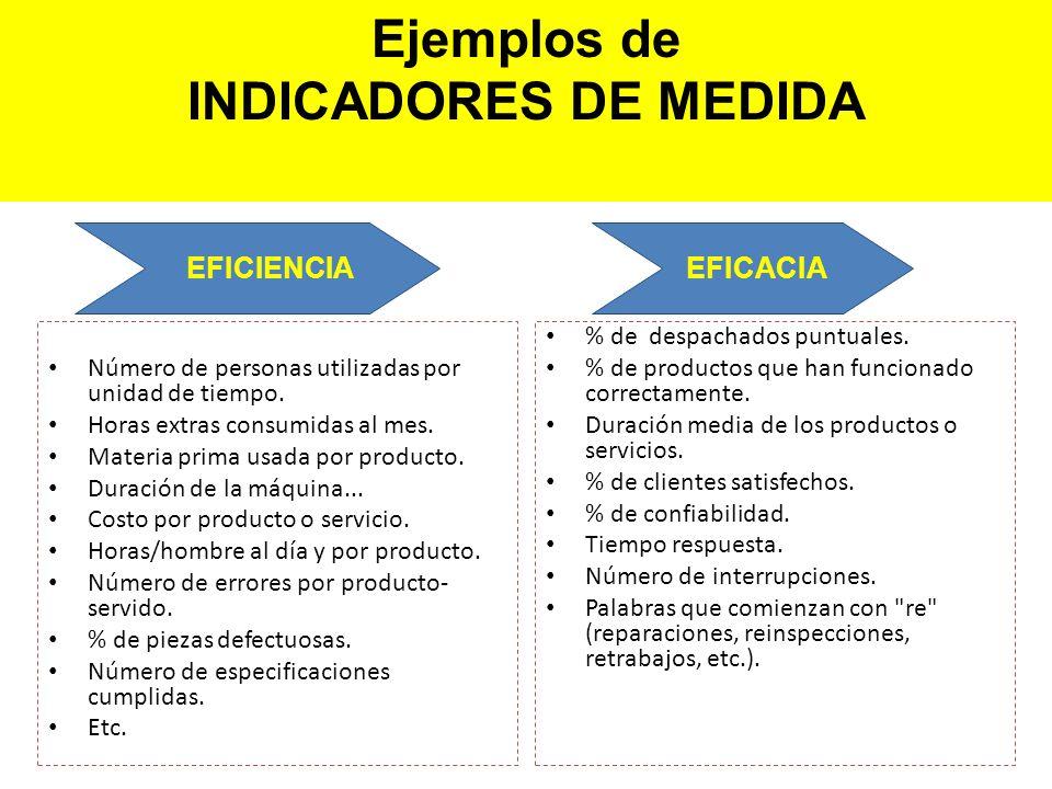 Ejemplos de INDICADORES DE MEDIDA