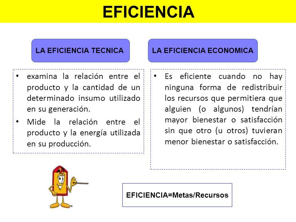 EFICIENCIA=Metas/Recursos