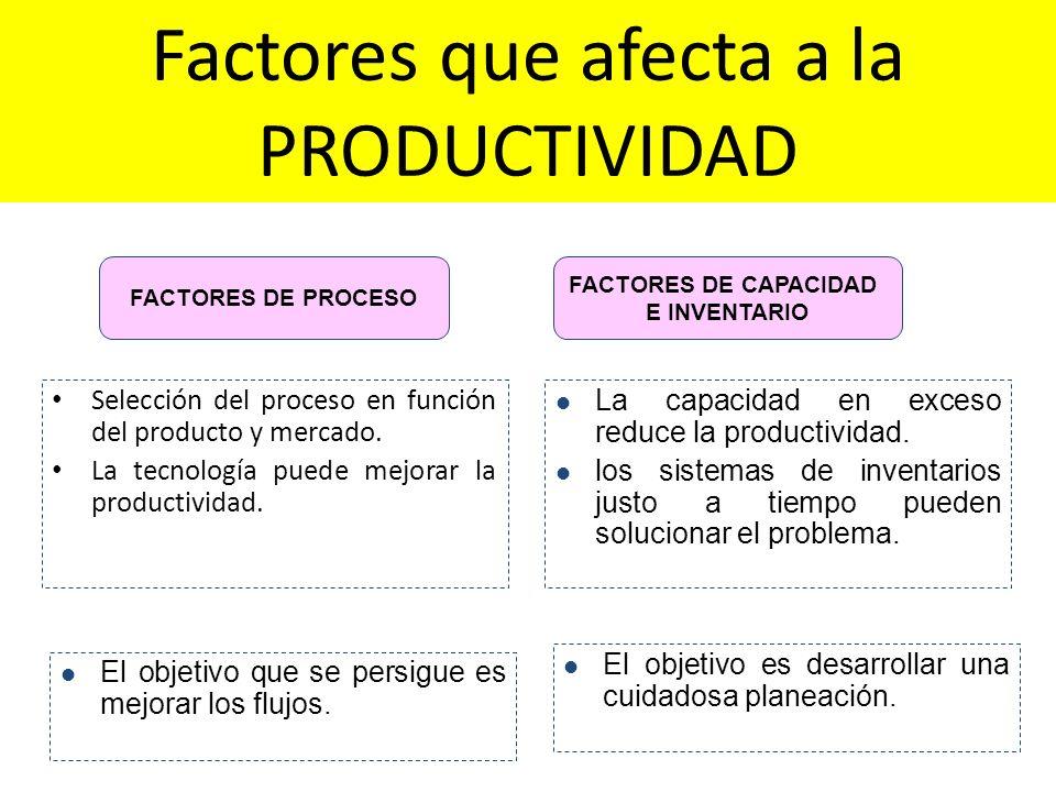 Factores que afecta a la PRODUCTIVIDAD