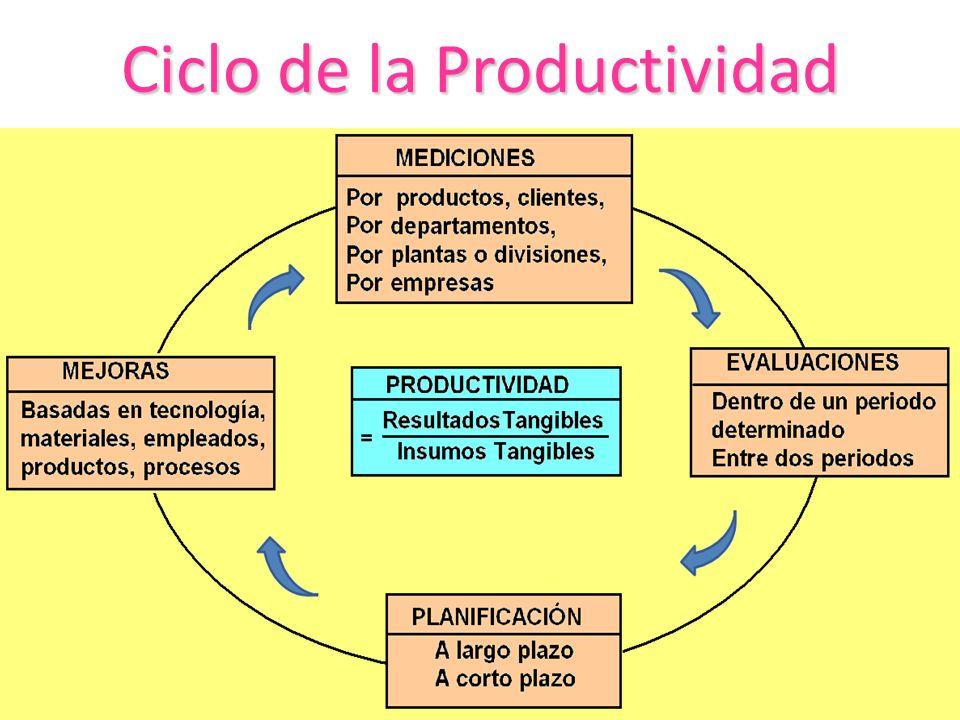 Ciclo de la Productividad