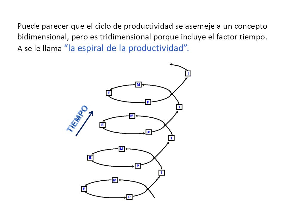 Puede parecer que el ciclo de productividad se asemeje a un concepto bidimensional, pero es tridimensional porque incluye el factor tiempo.