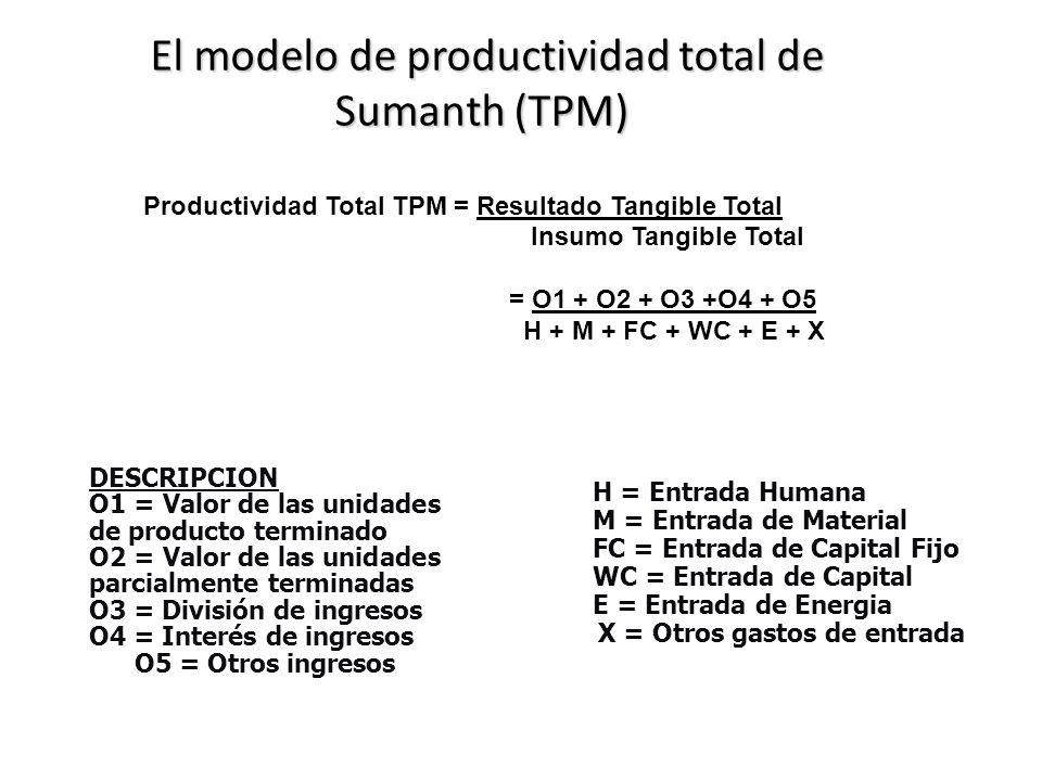 El modelo de productividad total de Sumanth (TPM)