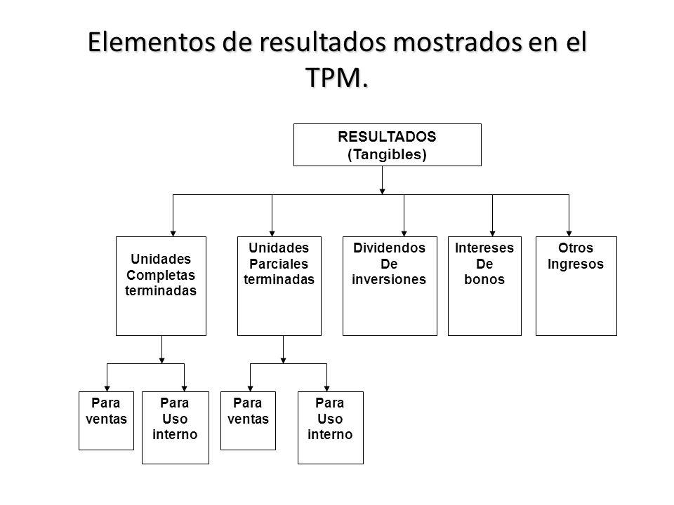 Elementos de resultados mostrados en el TPM.
