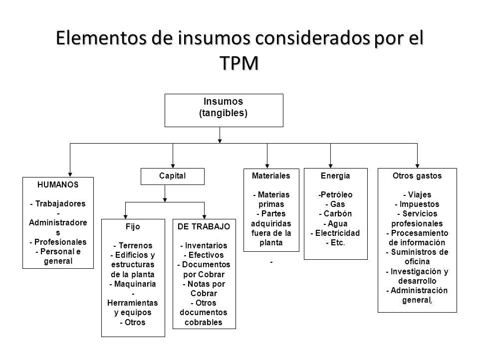 Elementos de insumos considerados por el TPM