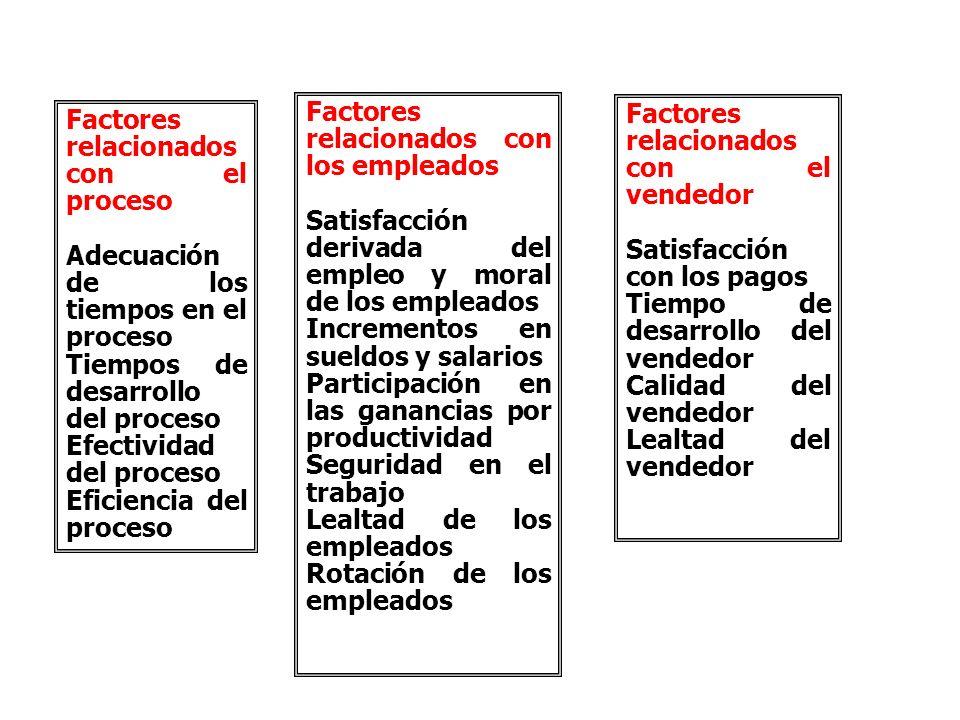 Factores relacionados con los empleados