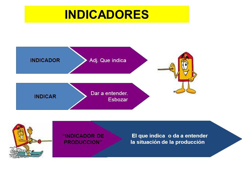 INDICADORES INDICADOR Adj. Que indica INDICAR Dar a entender. Esbozar