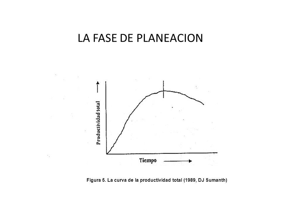 Figura 5. La curva de la productividad total (1989, DJ Sumanth)