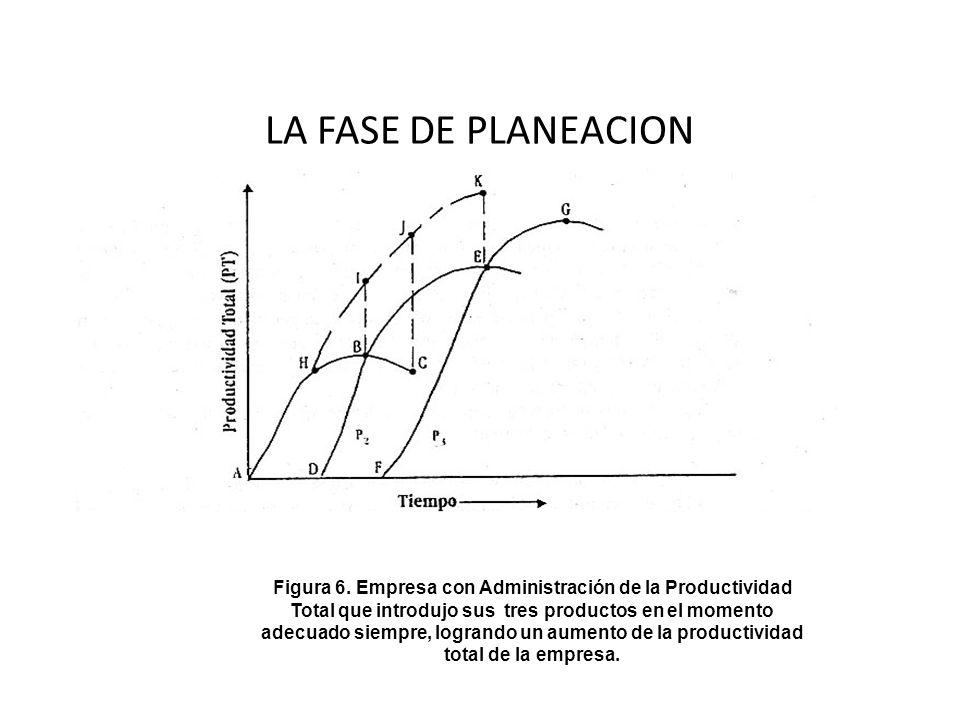 LA FASE DE PLANEACION