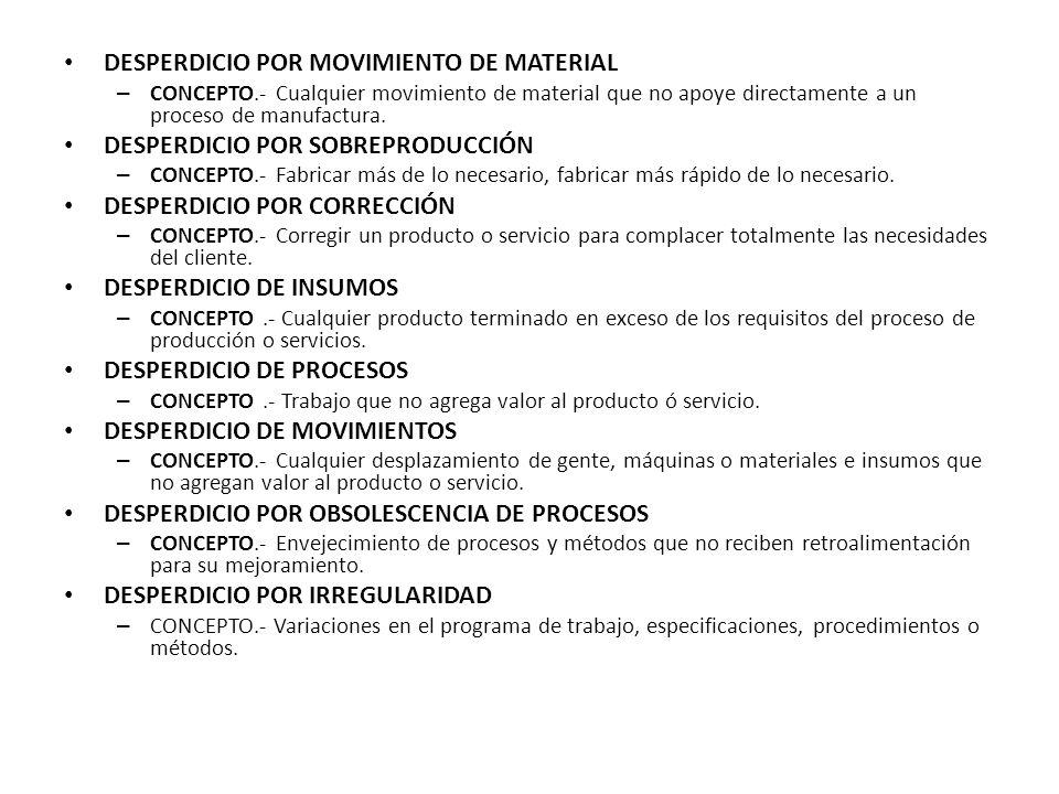 DESPERDICIO POR MOVIMIENTO DE MATERIAL DESPERDICIO POR SOBREPRODUCCIÓN