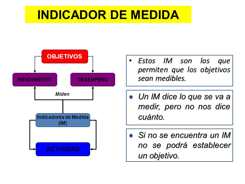 INDICADOR DE MEDIDA OBJETIVOS. Estos IM son los que permiten que los objetivos sean medibles. RENDIMIENTO.