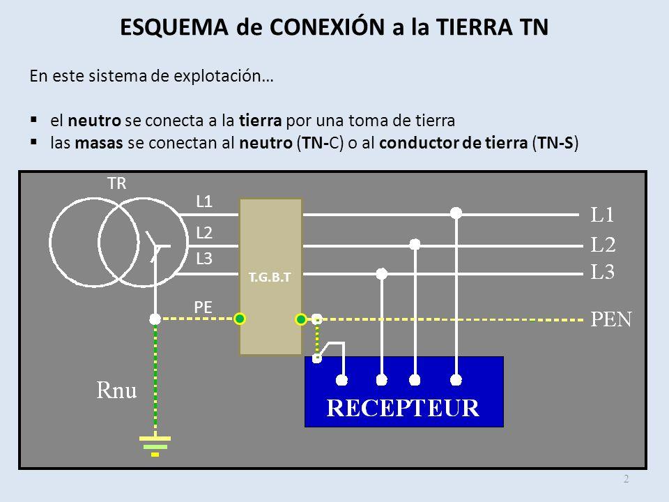 ESQUEMA de CONEXIÓN a la TIERRA TN