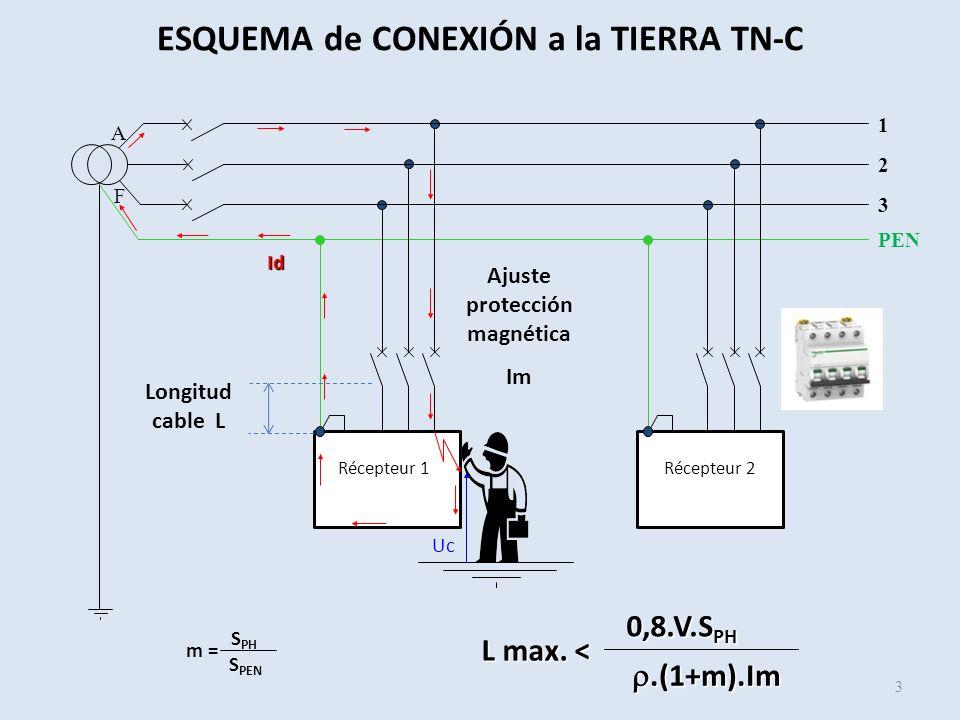ESQUEMA de CONEXIÓN a la TIERRA TN-C Ajuste protección magnética