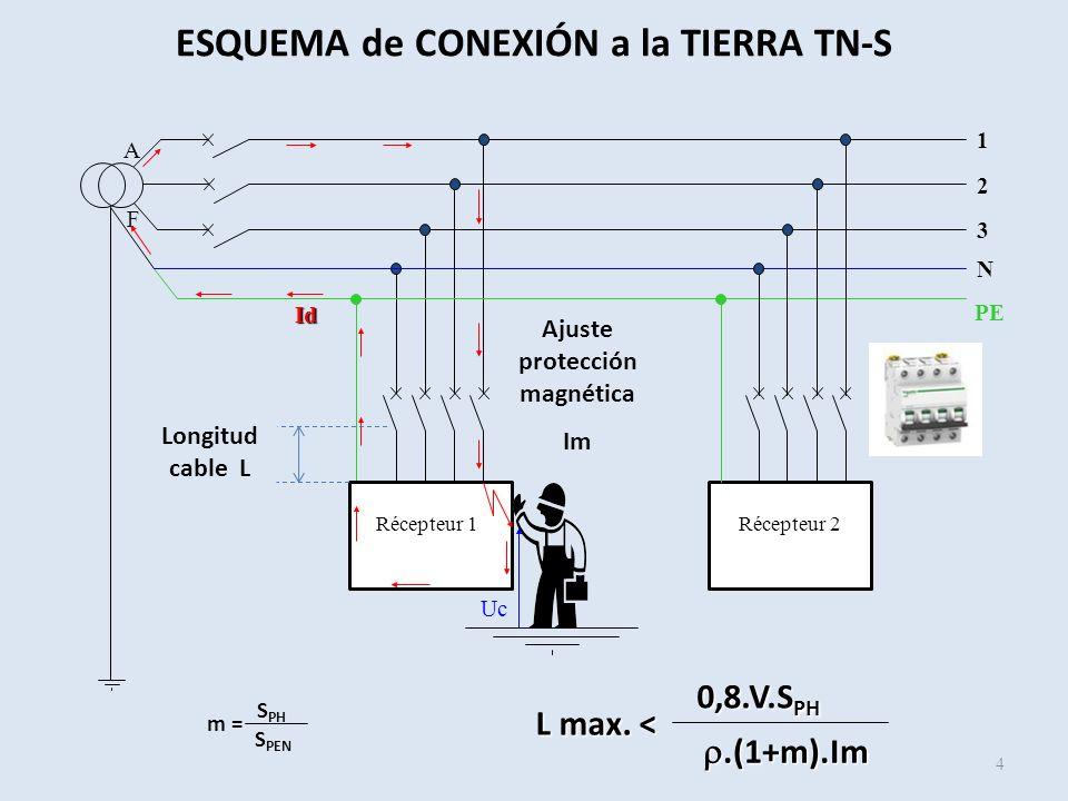 ESQUEMA de CONEXIÓN a la TIERRA TN-S Ajuste protección magnética