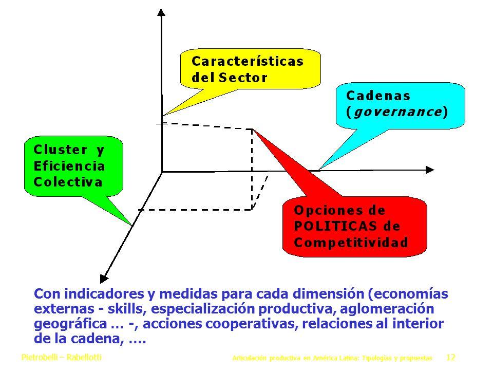 Con indicadores y medidas para cada dimensión (economías externas - skills, especialización productiva, aglomeración geográfica … -, acciones cooperativas, relaciones al interior de la cadena, ….