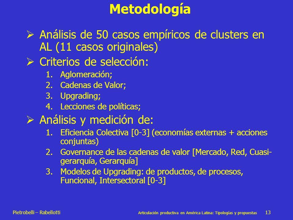 Metodología Análisis de 50 casos empíricos de clusters en AL (11 casos originales) Criterios de selección: