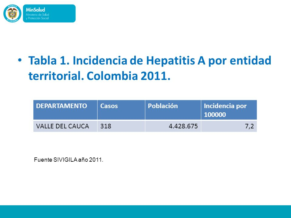 Tabla 1. Incidencia de Hepatitis A por entidad territorial
