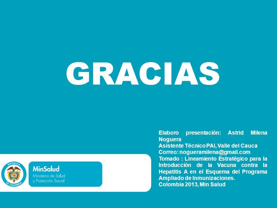 GRACIAS Elaboro presentación: Astrid Milena Noguera