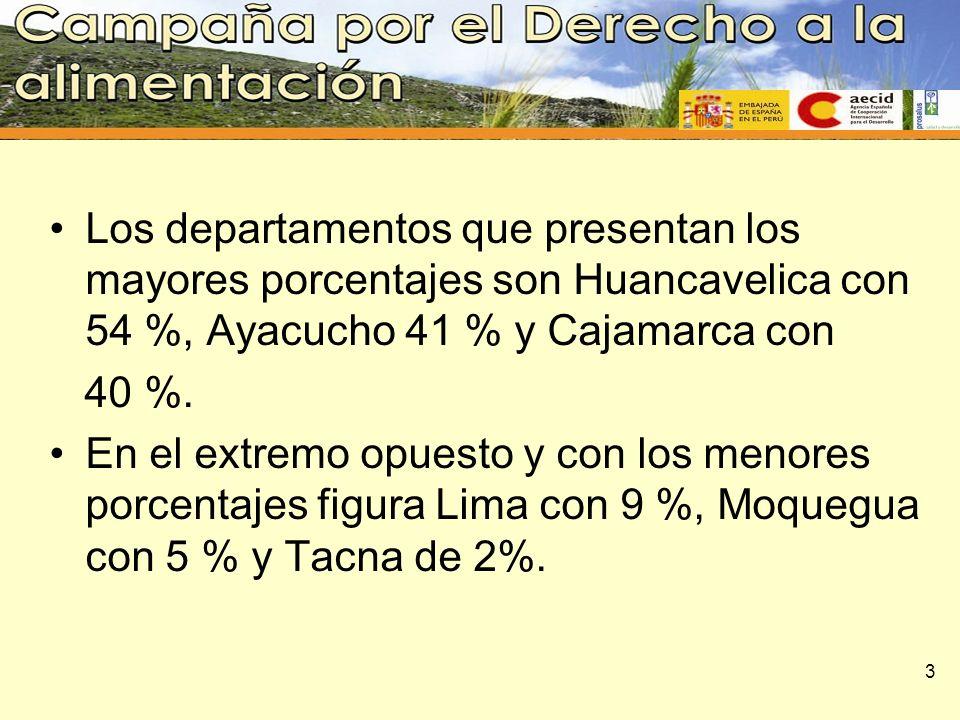 Los departamentos que presentan los mayores porcentajes son Huancavelica con 54 %, Ayacucho 41 % y Cajamarca con