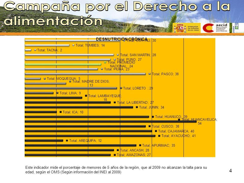 Este indicador mide el porcentaje de menores de 5 años de la región, que al 2009 no alcanzan la talla para su edad, según el OMS (Según información del INEI al 2009)