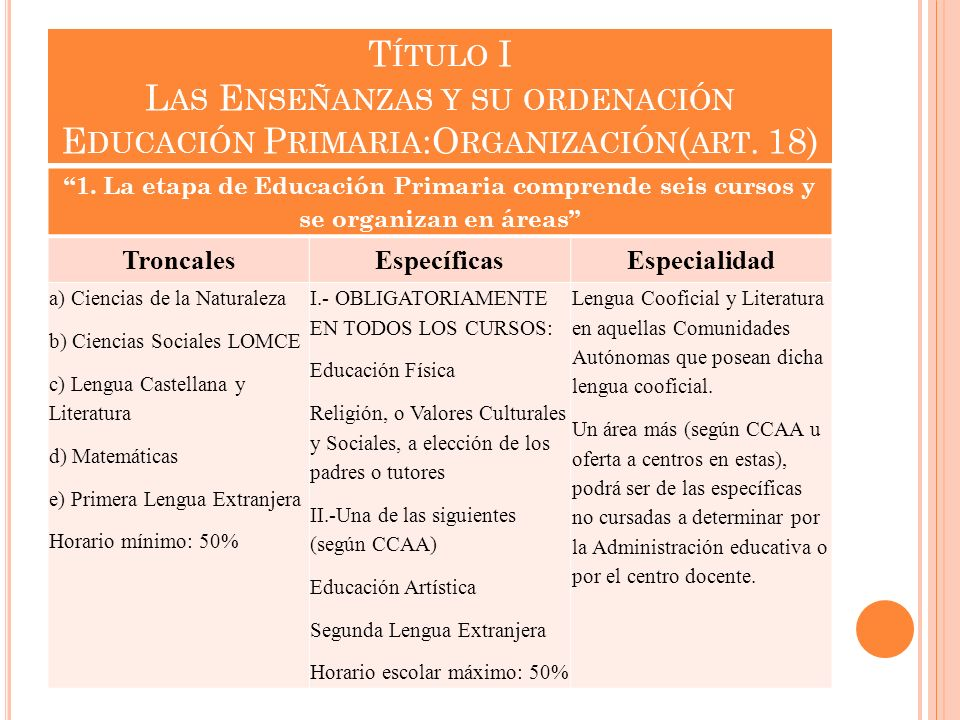 Título I Las Enseñanzas y su ordenación Educación Primaria:Organización(art. 18)